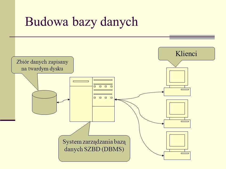 Budowa bazy danych Zbiór danych zapisany na twardym dysku System zarządzania bazą danych SZBD (DBMS) Klienci