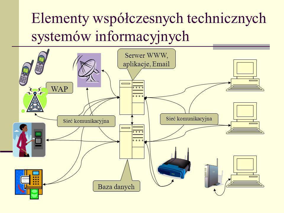 Elementy współczesnych technicznych systemów informacyjnych Serwer WWW, aplikacje, Email Baza danych WAP Sieć komunikacyjna