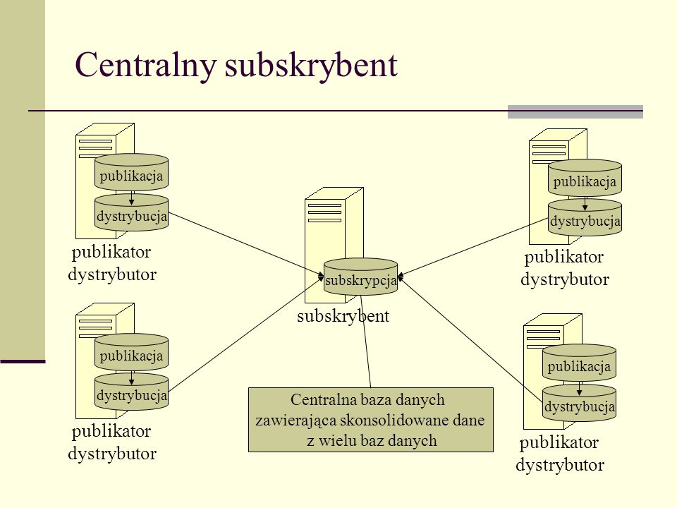 Centralny subskrybent dystrybucja publikator dystrybutor publikacja subskrypcja subskrybent dystrybucja publikator dystrybutor publikacja dystrybucja