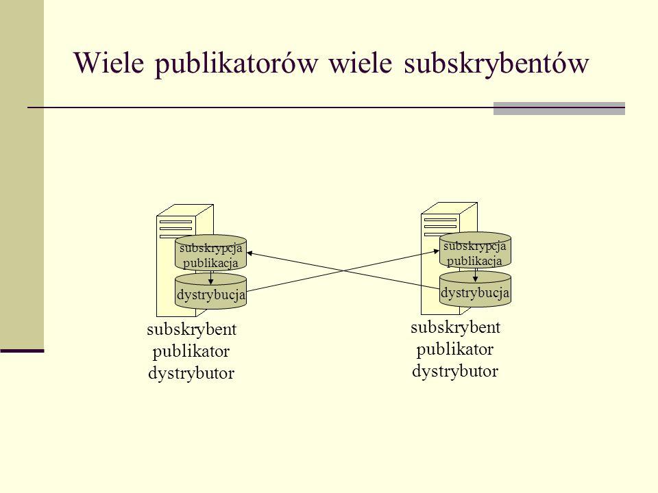 Wiele publikatorów wiele subskrybentów dystrybucja subskrybent publikator dystrybutor subskrypcja publikacja dystrybucja subskrybent publikator dystry