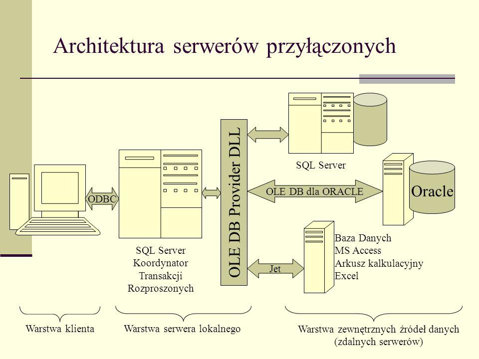Architektura serwerów przyłączonych SQL Server Koordynator Transakcji Rozproszonych OLE DB Provider DLL Oracle Warstwa serwera lokalnego Warstwa zewnę