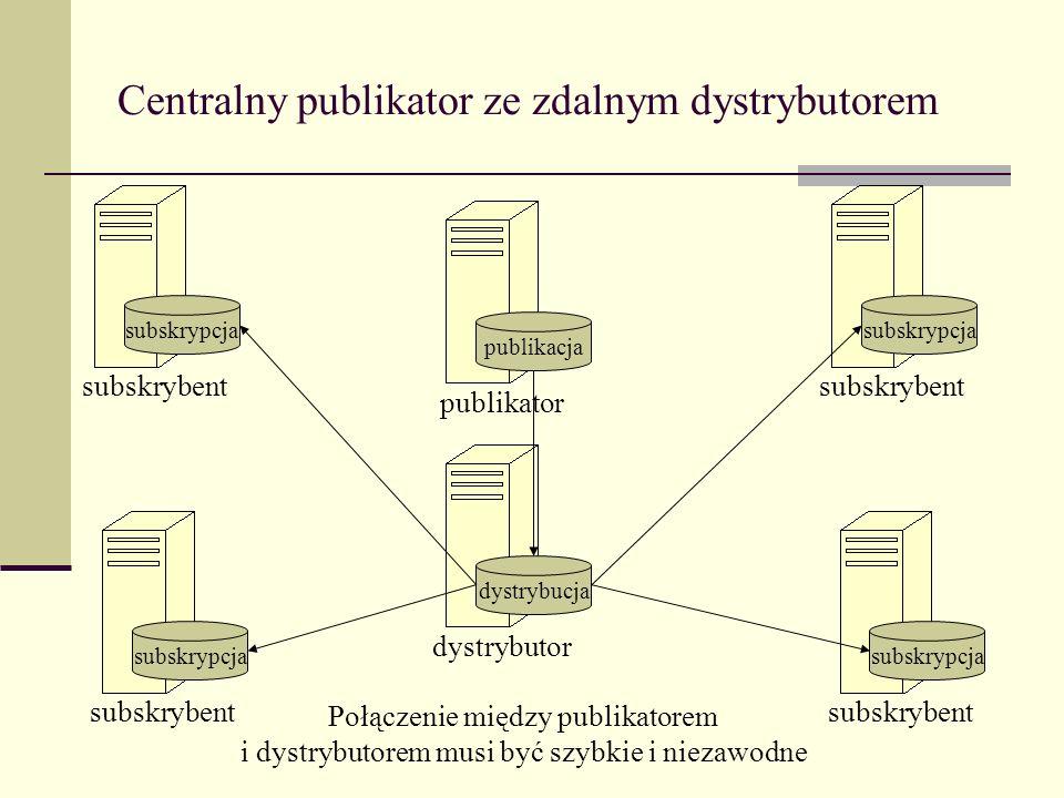 Centralny publikator ze zdalnym dystrybutorem dystrybucja dystrybutor subskrypcja subskrybent subskrypcja subskrybent subskrypcja subskrybent subskryp