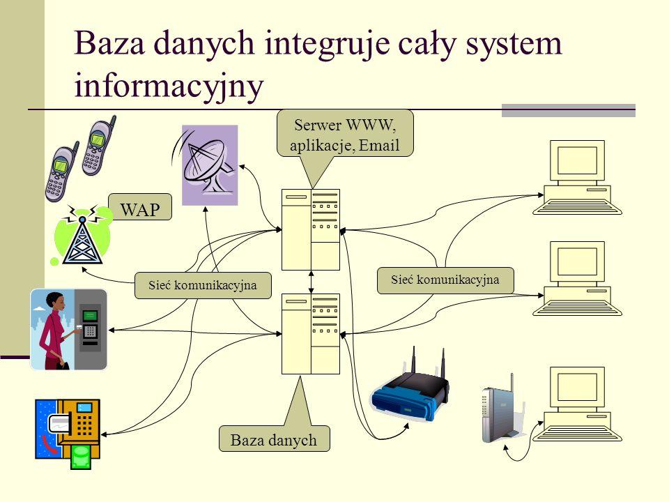 Baza danych integruje cały system informacyjny Serwer WWW, aplikacje, Email Baza danych WAP Sieć komunikacyjna