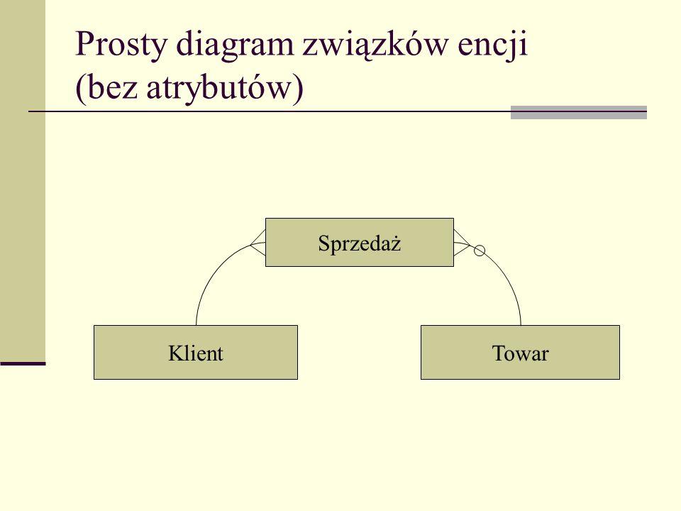 Prosty diagram związków encji (bez atrybutów) Sprzedaż KlientTowar