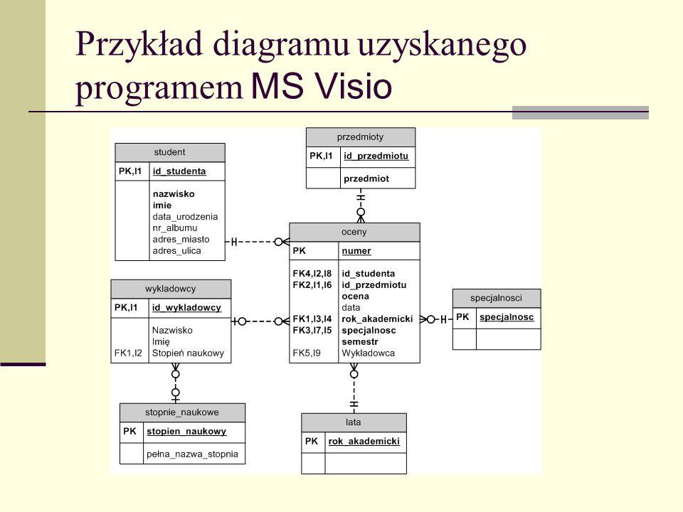 Przykład diagramu uzyskanego programem MS Visio