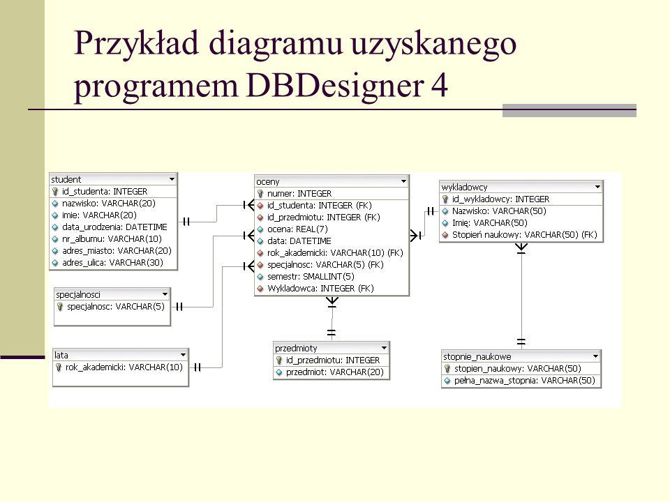 Przykład diagramu uzyskanego programem DBDesigner 4