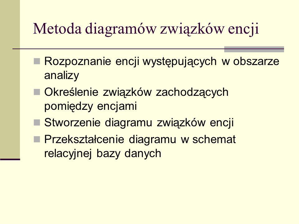 Metoda diagramów związków encji Rozpoznanie encji występujących w obszarze analizy Określenie związków zachodzących pomiędzy encjami Stworzenie diagra