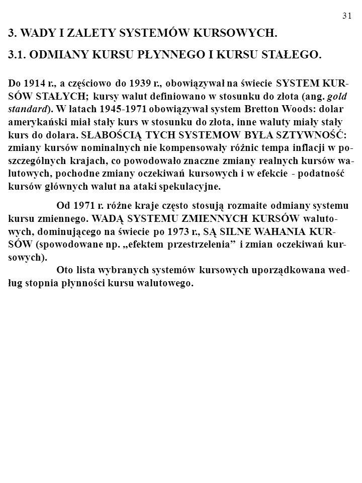 30 Ramka 2. Izba walutowa. System IZBY WALUTOWEJ (ang.