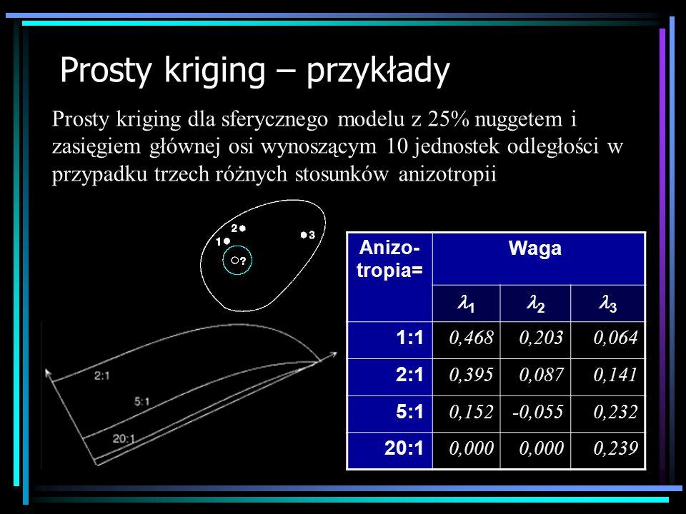 Prosty kriging – przykłady Prosty kriging dla sferycznego modelu z 25% nuggetem i zasięgiem głównej osi wynoszącym 10 jednostek odległości w przypadku