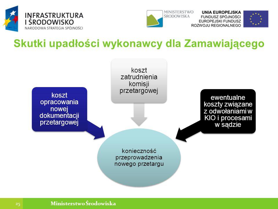 Skutki upadłości wykonawcy dla Zamawiającego konieczność przeprowadzenia nowego przetargu koszt opracowania nowej dokumentacji przetargowej koszt zatrudnienia komisji przetargowej ewentualne koszty związane z odwołaniami w KIO i procesami w sądzie 25 Ministerstwo Środowiska