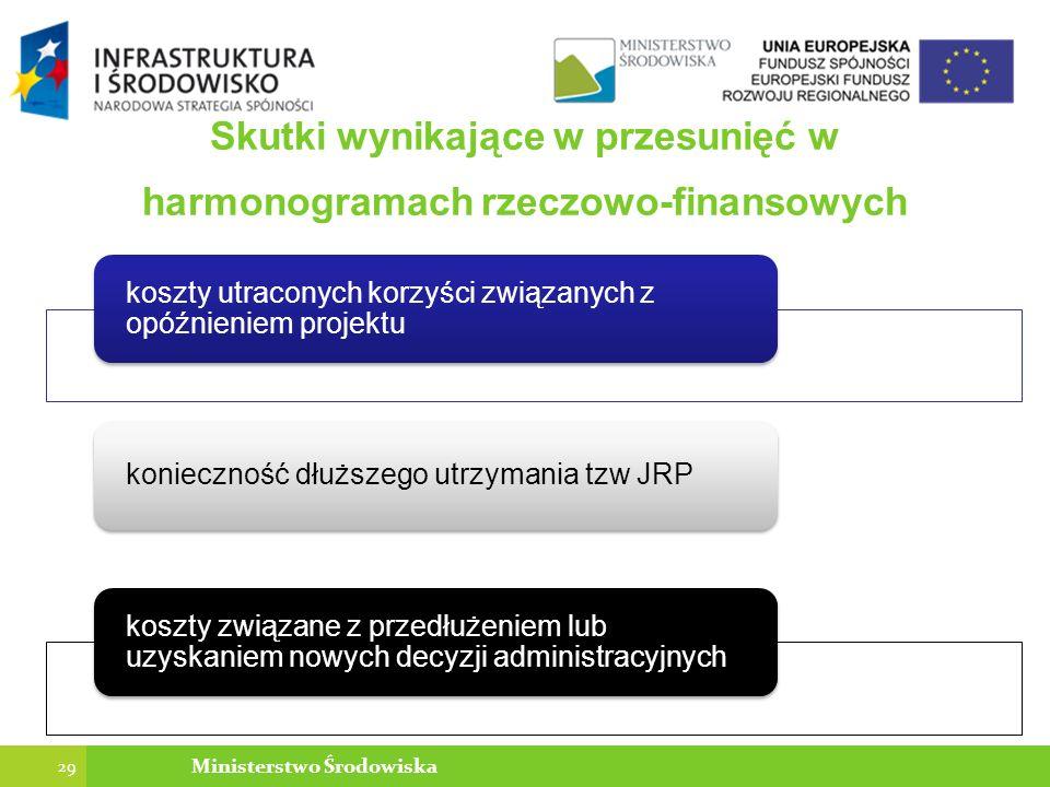 Skutki wynikające w przesunięć w harmonogramach rzeczowo-finansowych koszty utraconych korzyści związanych z opóźnieniem projektu konieczność dłuższego utrzymania tzw JRP koszty związane z przedłużeniem lub uzyskaniem nowych decyzji administracyjnych 29 Ministerstwo Środowiska