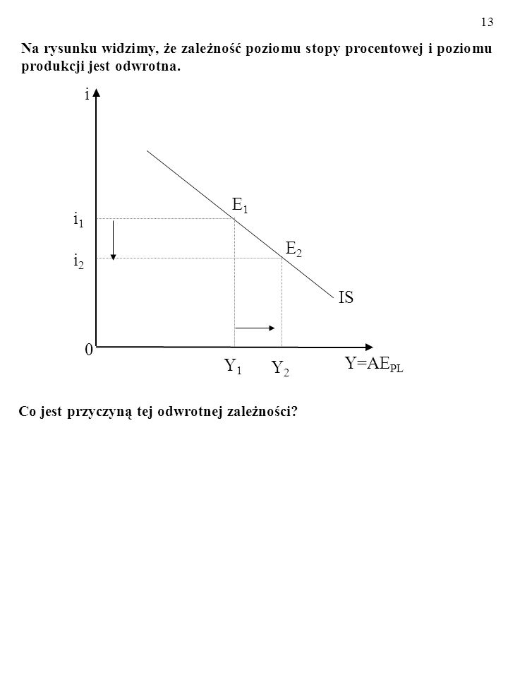 12 Y1Y1 0 Y=AE PL IS E1E1 i1i1 i i2i2 Y2Y2 E2E2 Linia IS składa się z punktów, czyli kombinacji stopy procentowej, i, oraz poziomu produkcji, Y, przy