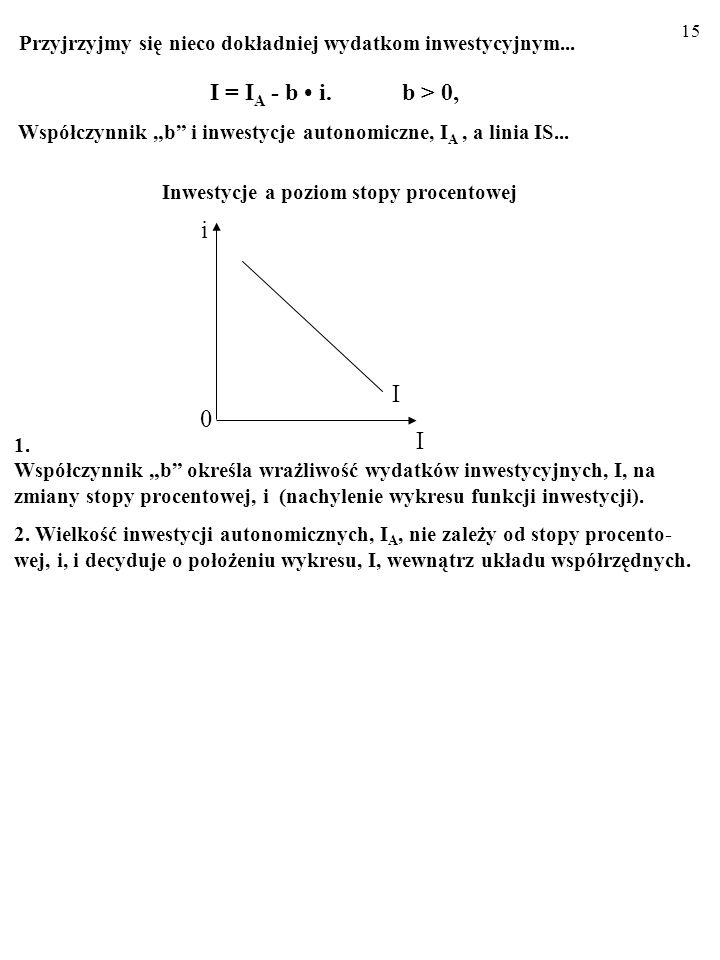14 Otóż ważny składnik zagregowanych wydatków, czyli inwestycje, I, zmie- niają się w odwrotnym kierunku niż stopa procentowa, i. I = I A - bi. b > 0,