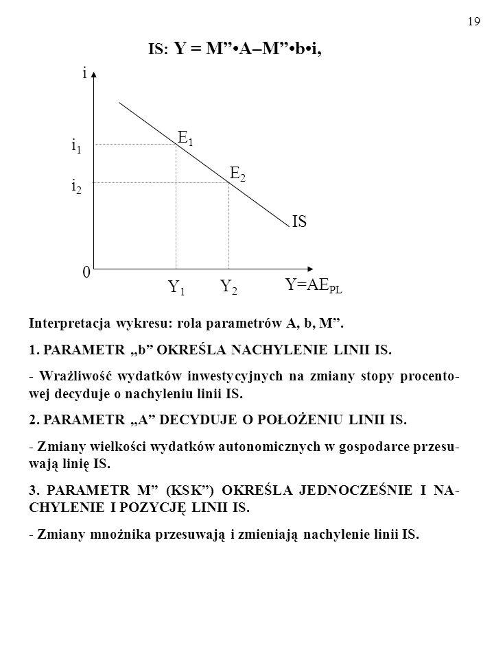 18 WYPROWADZAMY WZÓR LINII IS CD...: A zatem: Y = C A +KSK(1–t)Y+(I A –bi)+G A +NX. Y = C A +KSK(1–t)Y+(I A –bi)+G A +X A -KSIY.* Y = C A +I A +G A +X