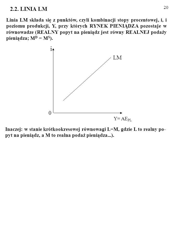 19 IS: Y = MA–Mbi, Interpretacja wykresu: rola parametrów A, b, M. 1. PARAMETR b OKREŚLA NACHYLENIE LINII IS. - Wrażliwość wydatków inwestycyjnych na