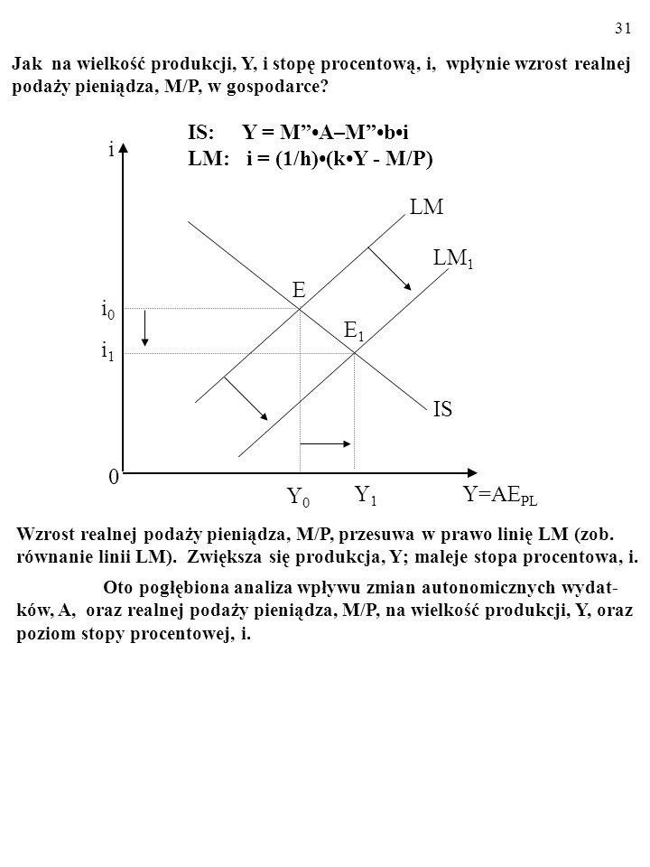30 Otóż wzrost wydatków autonomicznych, A, przesuwa w prawo linię IS (zob. równanie linii IS). Zwiększają się: produkcja, Y, i stopa procentowa, i. Ki