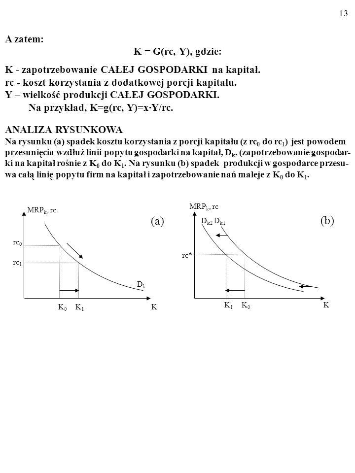 12 Y=A·K x ·L (1-x), Możemy wyprowadzić funkcję popytu gospodarki na kapitał.