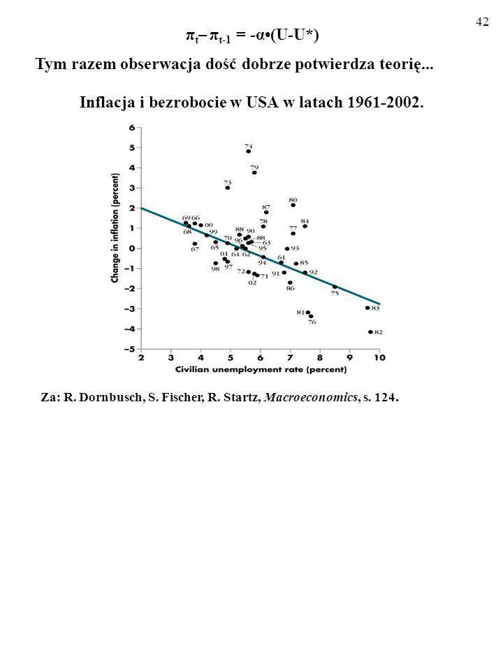 41 W przypadku krzywej Phillipsa uzupełnionej o adaptacyjne oczeki- wania inflacyjne dane empiryczne dość dobrze potwierdzają teorię.
