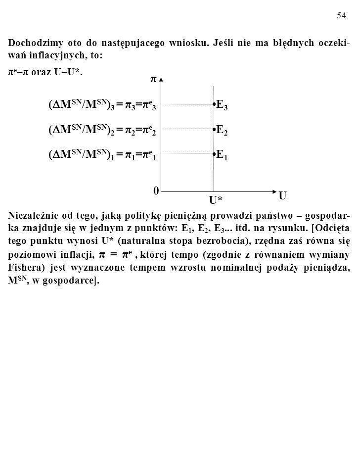 53 Pamiętamy, że nowe, szybsze od dotychczasowego, π 1, tempo inflacji, π 2 ( π 2 > π 1 ) wyznaczone jest nowym, szybszym tempem wzrostu nominalnej podaży pieniądza w gospodarce: ( M SN /M SN ) 2 >( M SN /M SN ) 1.