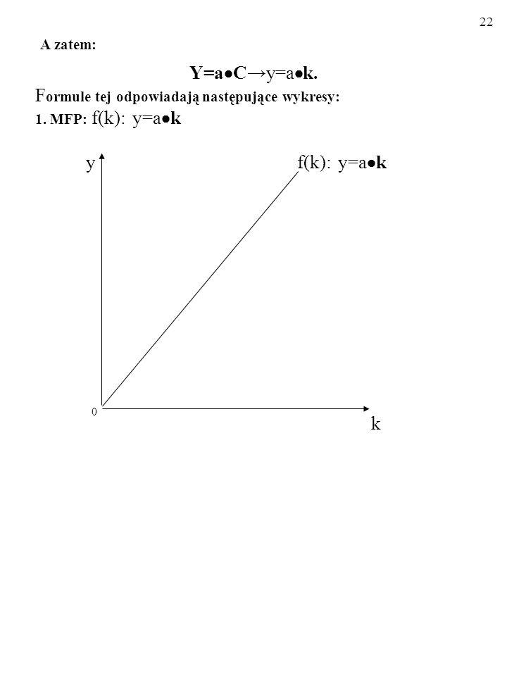 21 A zatem: Y = a C (1) Y = a C (2) C = s Y (3) Z równań,(2) i (3) wynika, że: Y/Y =s a.