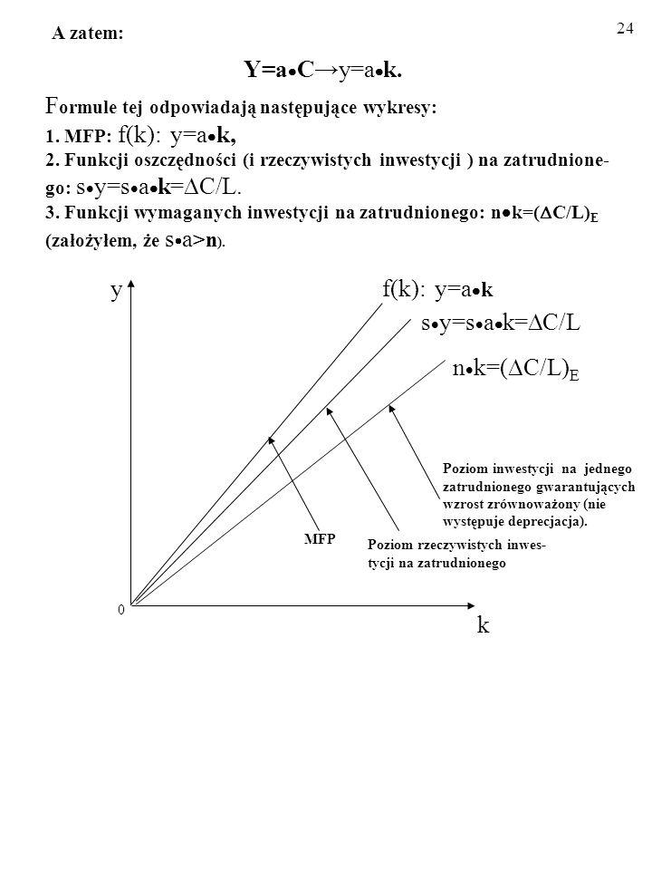 23 A zatem: Y=a Cy=a k.F ormule tej odpowiadają następujące wykresy: 1.