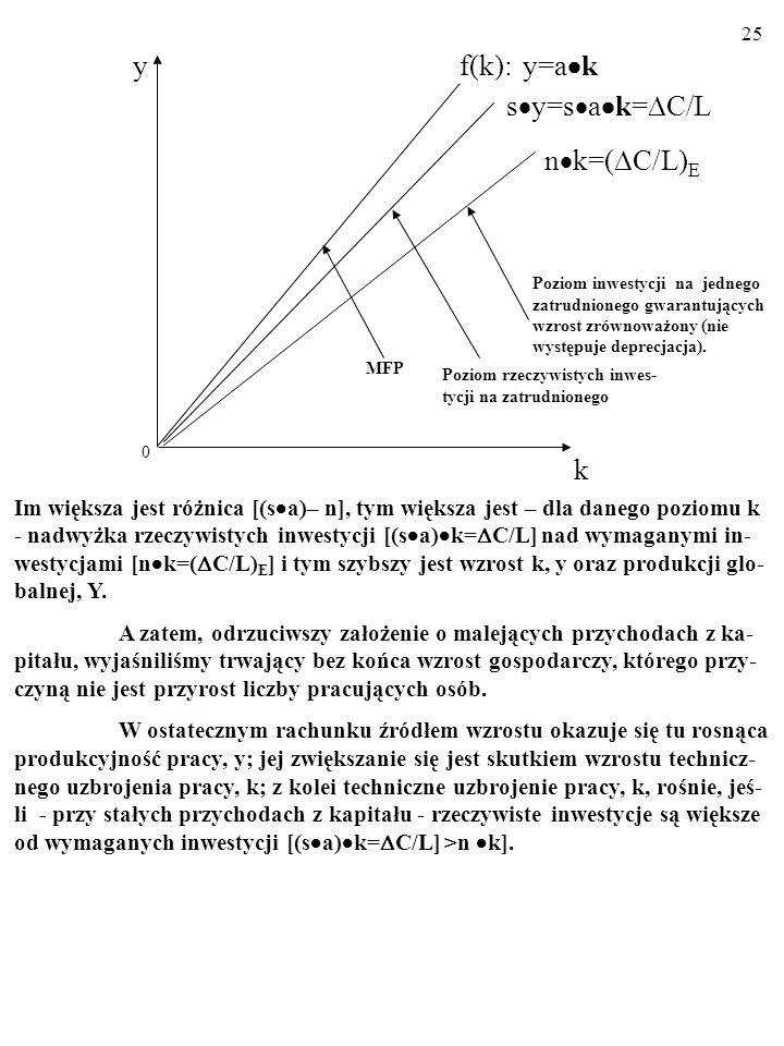 24 A zatem: Y=a Cy=a k.F ormule tej odpowiadają następujące wykresy: 1.