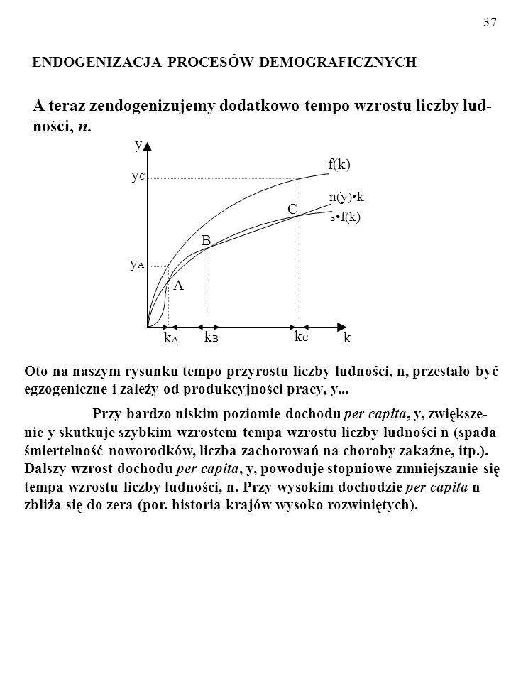 36. Wspieranie wzrostu może polegać także na zmniejszeniu tempa przyrostu demograficznego, n (chodzi o skuteczną kontrolę urodzeń). Na rysunku efektem