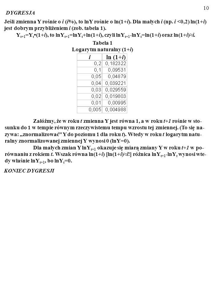 9 Z równań: m+v=p+y, (1) p=p e +λ(y-y*), (2) Wynikają równania: y=[1/(1+λ)]m+[1/(1+ λ)](v-p e )+[λ/(1+ λ)]y*(3) p=[λ/(1+λ)](m+v-y*)+[1/(1+ λ)]p e (4)