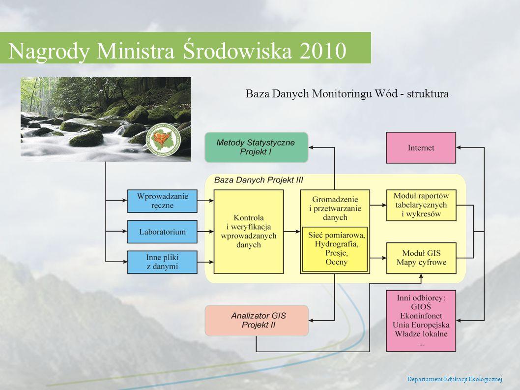 Departament Edukacji Ekologicznej Nagrody Ministra Środowiska 2010 Baza Danych Monitoringu Wód - struktura