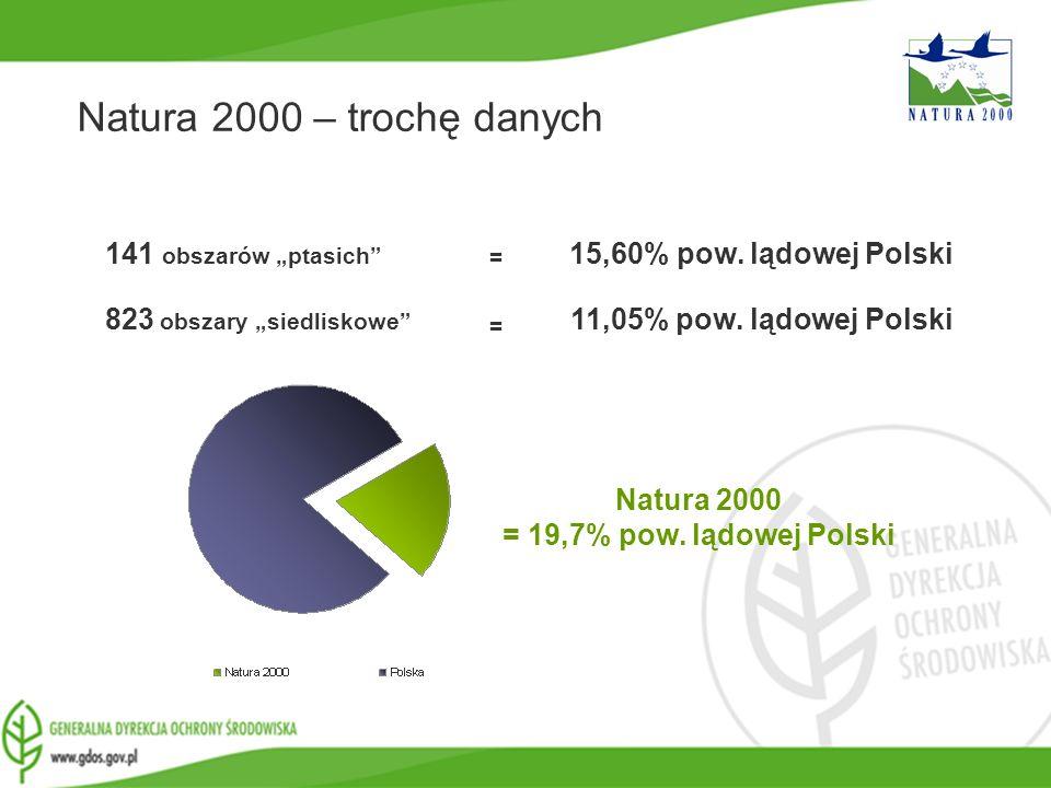 www.gdos.gov.pl 141 obszarów ptasich 823 obszary siedliskowe 15,60% pow. lądowej Polski 11,05% pow. lądowej Polski = = Natura 2000 – trochę danych Nat