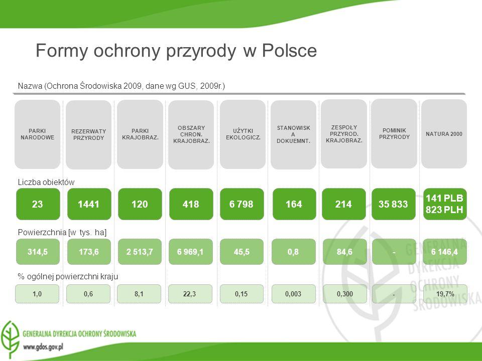 www.gdos.gov.pl Nazwa (Ochrona Środowiska 2009, dane wg GUS, 2009r.) 23 PARKI NARODOWE REZERWATY PRZYRODY PARKI KRAJOBRAZ. STANOWISK A DOKUEMNT. OBSZA