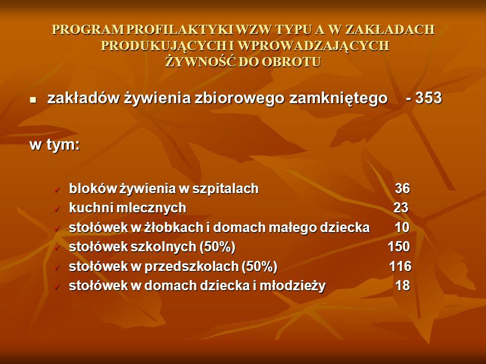PROGRAM PROFILAKTYKI WZW TYPU A W ZAKŁADACH PRODUKUJĄCYCH I WPROWADZAJĄCYCH ŻYWNOŚĆ DO OBROTU zakładów żywienia zbiorowego zamkniętego - 353 zakładów żywienia zbiorowego zamkniętego - 353 w tym: bloków żywienia w szpitalach 36 bloków żywienia w szpitalach 36 kuchni mlecznych 23 kuchni mlecznych 23 stołówek w żłobkach i domach małego dziecka 10 stołówek w żłobkach i domach małego dziecka 10 stołówek szkolnych (50%) 150 stołówek szkolnych (50%) 150 stołówek w przedszkolach (50%) 116 stołówek w przedszkolach (50%) 116 stołówek w domach dziecka i młodzieży 18 stołówek w domach dziecka i młodzieży 18