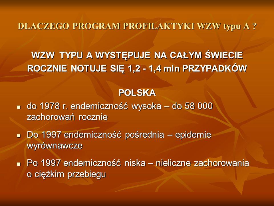 DLACZEGO PROGRAM PROFILAKTYKI WZW typu A .ROKPOLSKA WOJ.