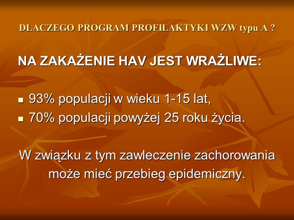 DLACZEGO PROGRAM PROFILAKTYKI WZW typu A .