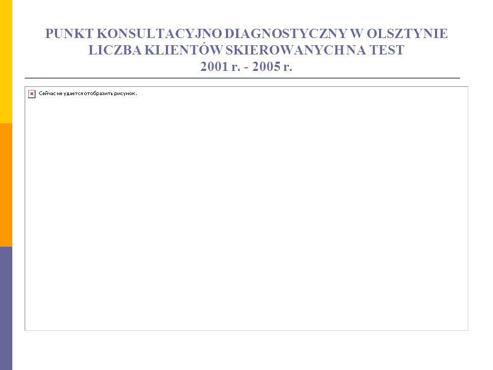 PUNKT KONSULTACYJNO DIAGNOSTYCZNY W OLSZTYNIE LICZBA KLIENTÓW SKIEROWANYCH NA TEST 2001 r. - 2005 r.