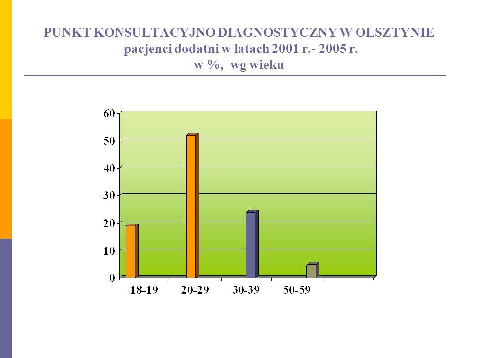 PUNKT KONSULTACYJNO DIAGNOSTYCZNY W OLSZTYNIE pacjenci dodatni w latach 2001 r.- 2005 r. w %, wg wieku