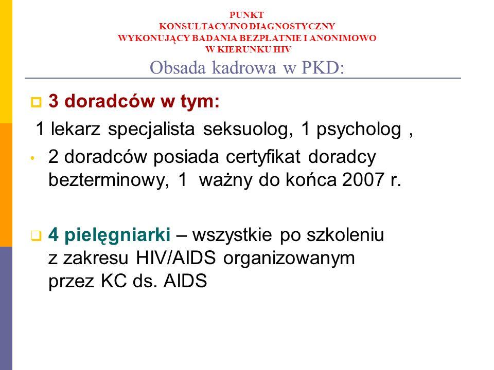 PUNKT KONSULTACYJNO DIAGNOSTYCZNY WYKONUJĄCY BADANIA BEZPŁATNIE I ANONIMOWO W KIERUNKU HIV Obsada kadrowa w PKD: 3 doradców w tym: 1 lekarz specjalist
