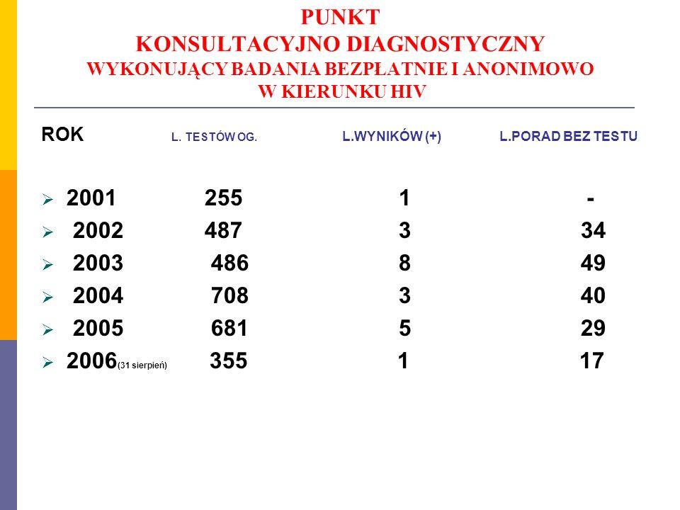 PUNKT KONSULTACYJNO DIAGNOSTYCZNY WYKONUJĄCY BADANIA BEZPŁATNIE I ANONIMOWO W KIERUNKU HIV ROK L. TESTÓW OG. L.WYNIKÓW (+) L.PORAD BEZ TESTU 2001 255