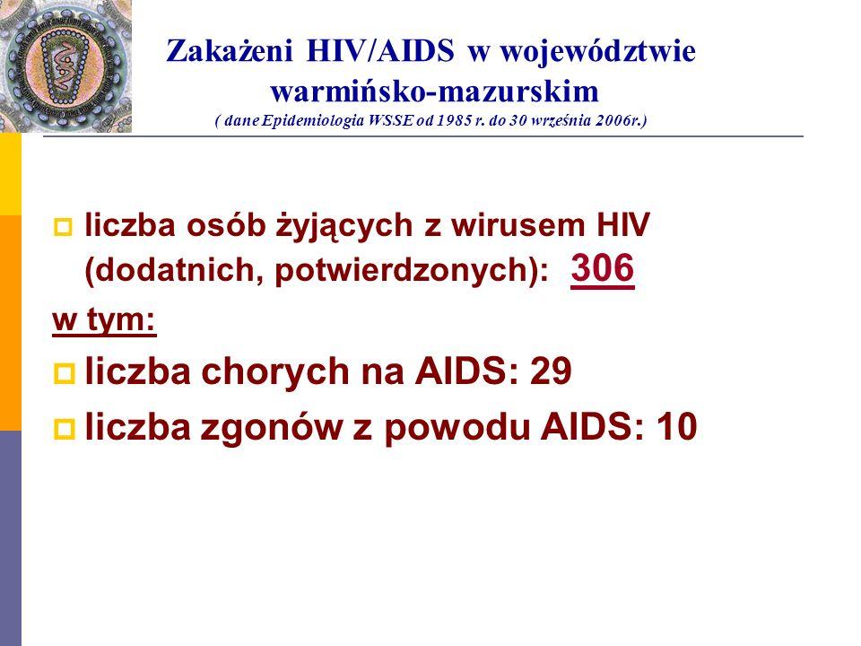 Zakażeni HIV/AIDS w województwie warmińsko-mazurskim ( dane Epidemiologia WSSE od 1985 r. do 30 września 2006r.) liczba osób żyjących z wirusem HIV (d