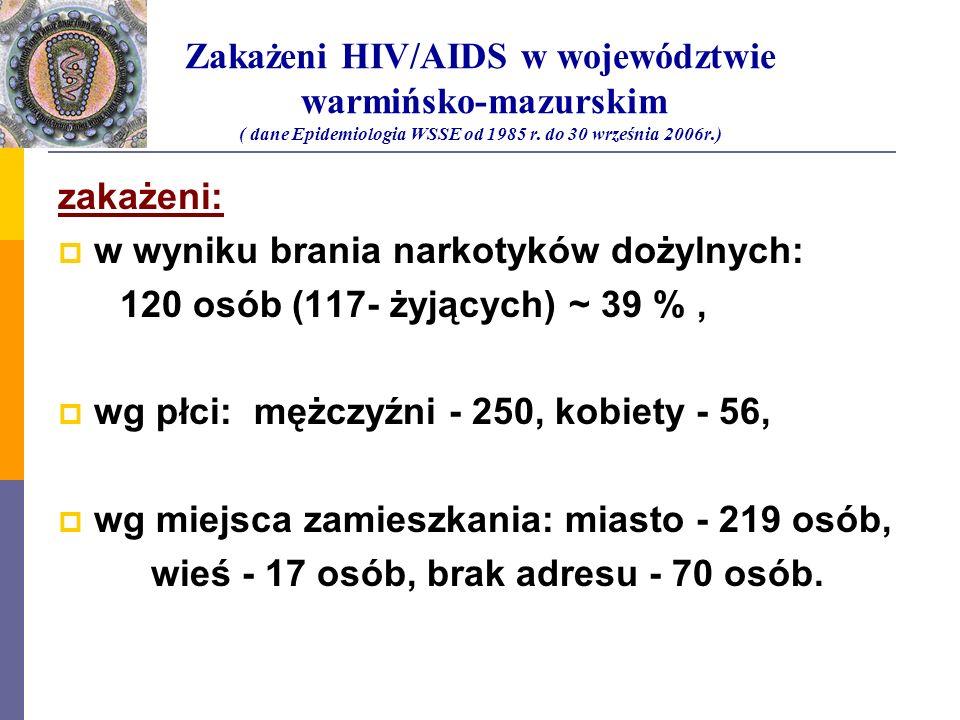 Zakażeni HIV/AIDS w województwie warmińsko-mazurskim ( dane Epidemiologia WSSE od 1985 r. do 30 września 2006r.) zakażeni: w wyniku brania narkotyków