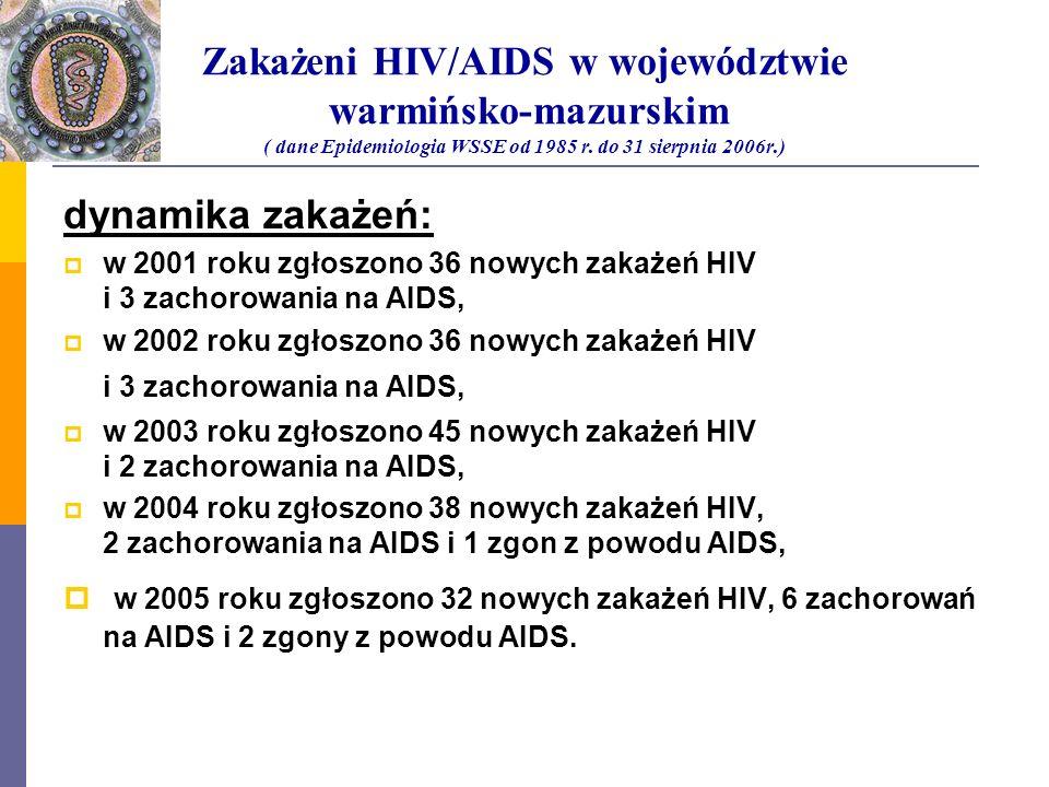 Zakażeni HIV/AIDS w województwie warmińsko-mazurskim ( dane Epidemiologia WSSE od 1985 r. do 31 sierpnia 2006r.) dynamika zakażeń: w 2001 roku zgłoszo