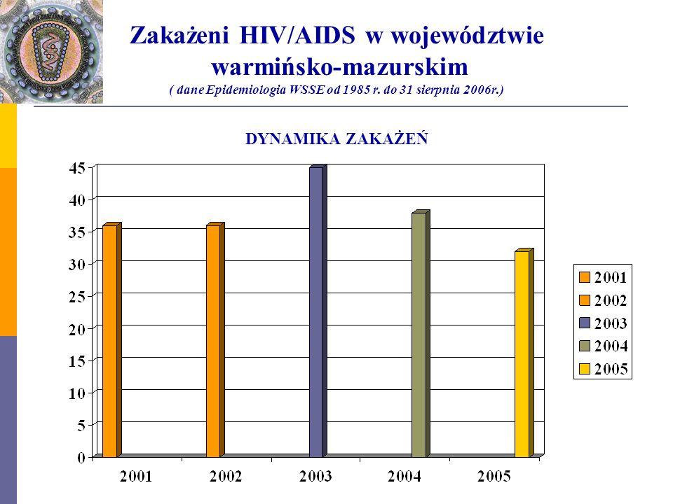 Zakażeni HIV/AIDS w województwie warmińsko-mazurskim ( dane Epidemiologia WSSE od 1985 r. do 31 sierpnia 2006r.) DYNAMIKA ZAKAŻEŃ