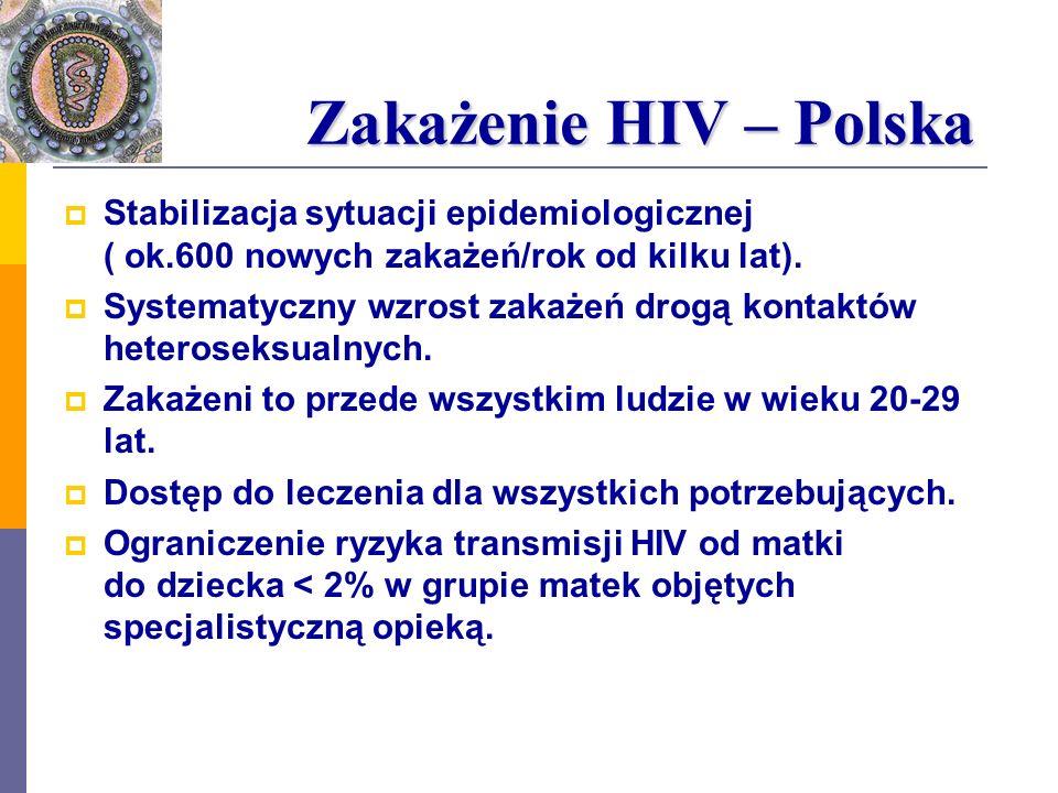 Zakażenie HIV – Polska Zakażenie HIV – Polska Stabilizacja sytuacji epidemiologicznej ( ok.600 nowych zakażeń/rok od kilku lat). Systematyczny wzrost