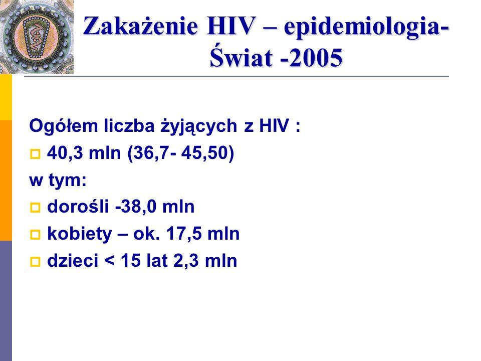 Zakażenie HIV – epidemiologia- Świat -2005 Zakażenie HIV – epidemiologia- Świat -2005 Ogółem liczba żyjących z HIV : 40,3 mln (36,7- 45,50) w tym: dor