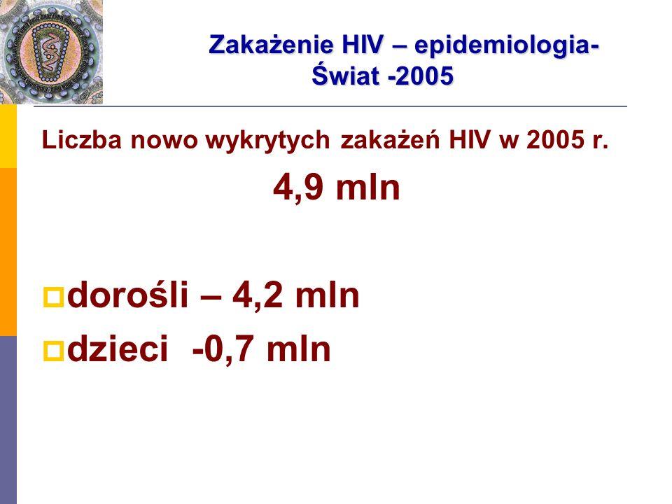Liczba nowo wykrytych zakażeń HIV w 2005 r. 4,9 mln dorośli – 4,2 mln dzieci -0,7 mln Zakażenie HIV – epidemiologia- Świat -2005 Zakażenie HIV – epide