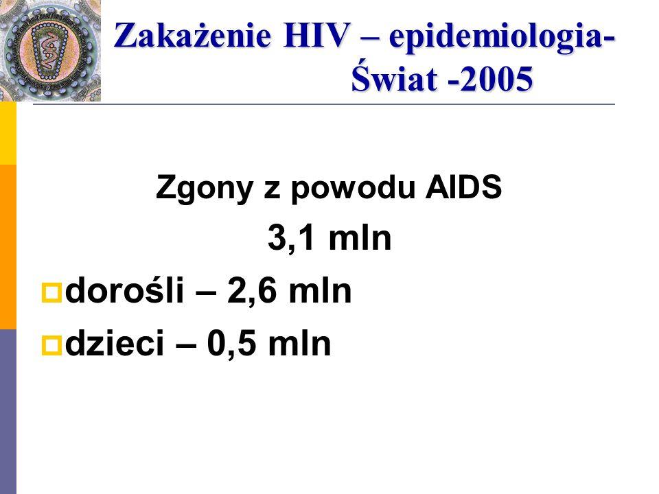 Zgony z powodu AIDS 3,1 mln dorośli – 2,6 mln dzieci – 0,5 mln