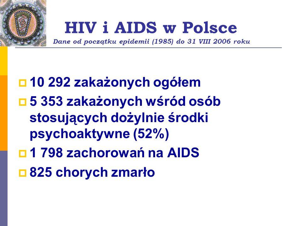 HIV i AIDS w Polsce Dane od początku epidemii (1985) do 31 VIII 2006 roku 10 292 zakażonych ogółem 5 353 zakażonych wśród osób stosujących dożylnie śr