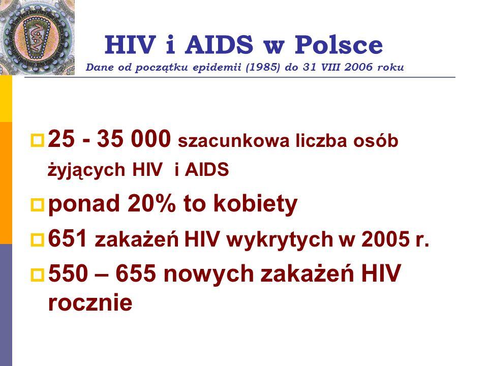 HIV i AIDS w Polsce Dane od początku epidemii (1985) do 31 VIII 2006 roku 25 - 35 000 szacunkowa liczba osób żyjących HIV i AIDS ponad 20% to kobiety