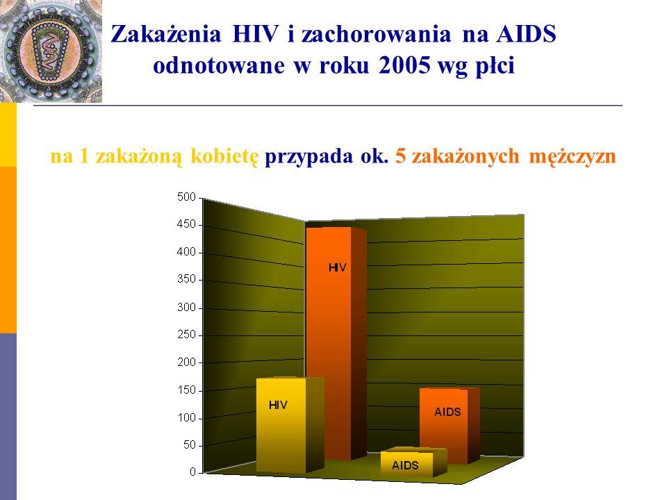 Zakażenia HIV i zachorowania na AIDS odnotowane w roku 2005 wg płci na 1 zakażoną kobietę przypada ok. 5 zakażonych mężczyzn