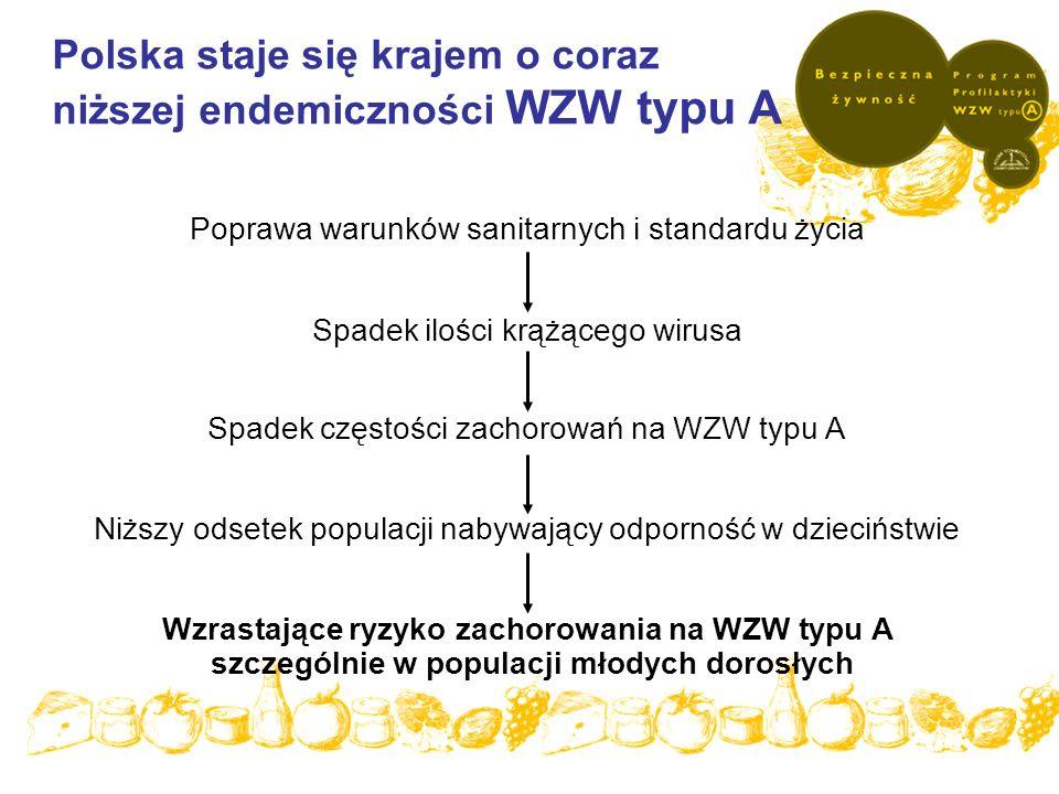 Polska staje się krajem o coraz niższej endemiczności WZW typu A Poprawa warunków sanitarnych i standardu życia Spadek ilości krążącego wirusa Spadek